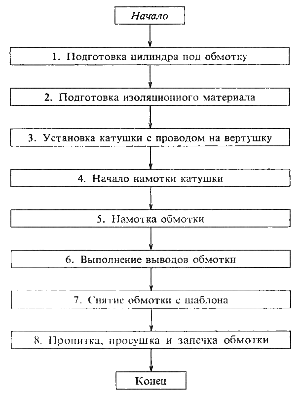 Трансформатор ТМ-630/10/0,4