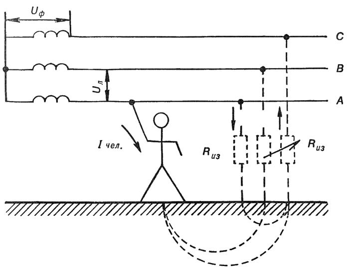 Схема прикосновения человека к одной фазе трехфазной сети с изолированной нейтралью