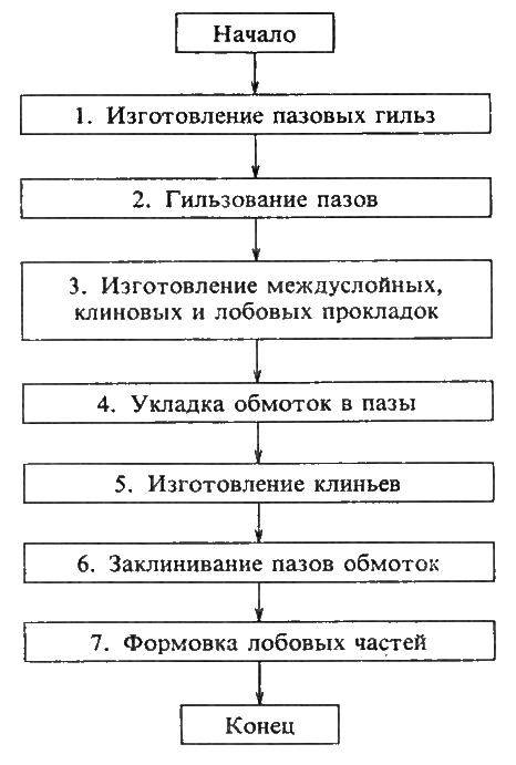 Схема алгоритма технологии