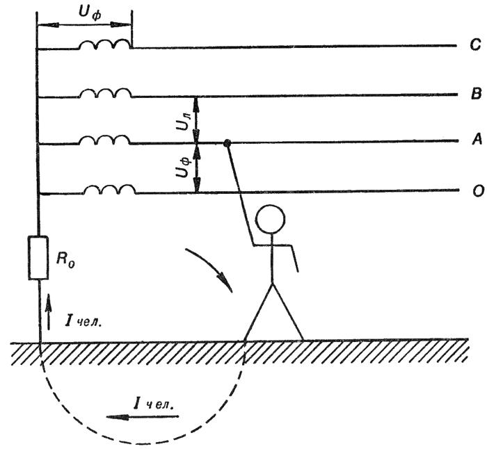 Схема прикосновения человека к одной фазе трехфазной сети с заземленной нейтралью