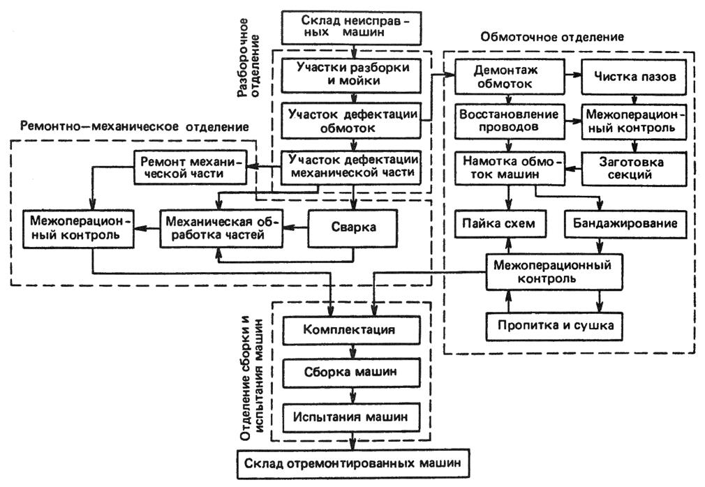 Структурная схема технологии